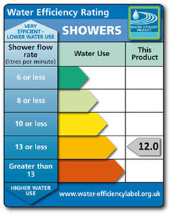 water efficiency rating