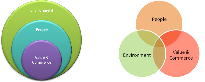 GreenSpec  Wellbeing in the Built Environment  Introduction