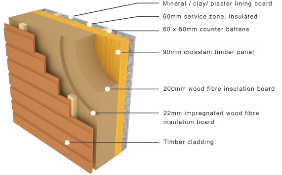 panel rigid insulation and timber cladding