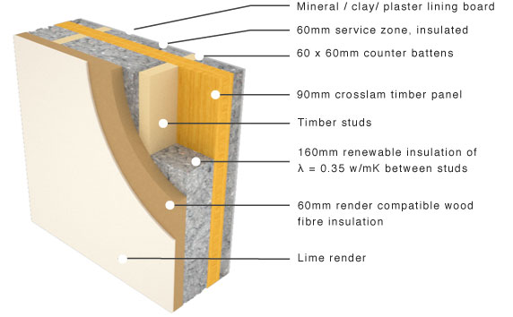 Panel with flexible insulation and lime render