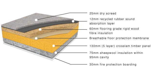 Crosslam Clt Intermediate Floor Construction