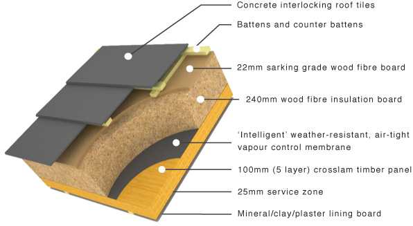 pitched roof, rear ventilated with services zone