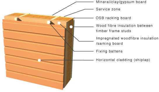 GreenSpec: Timber Cladding: Cladding Examples