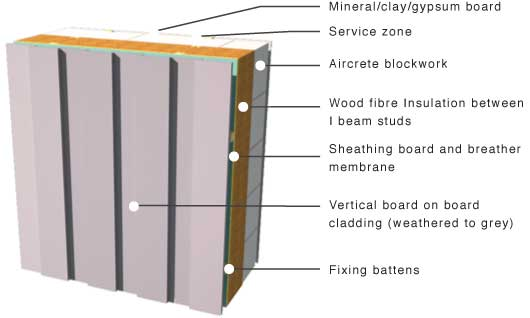 vertical board on board on aircrew clockwork