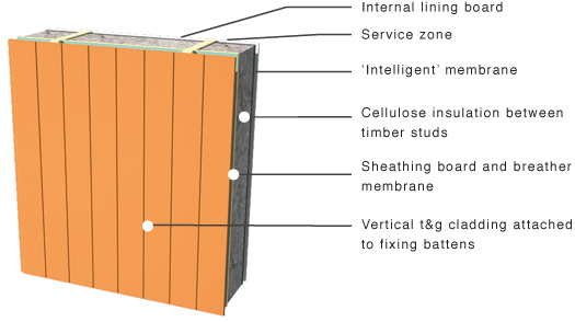 Greenspec Timber Cladding Cladding Examples