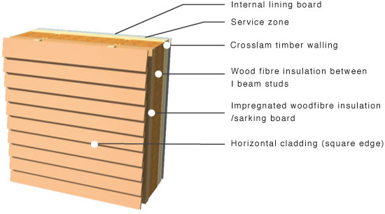 horizontal cladding on crosslam timber walling
