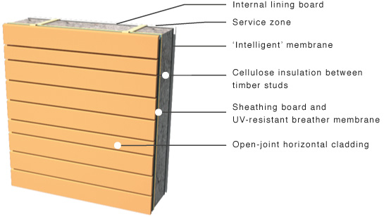open joint horizontal cladding on timber frame