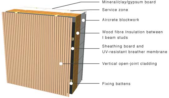 Vertical Joint Construction : Greenspec timber cladding examples