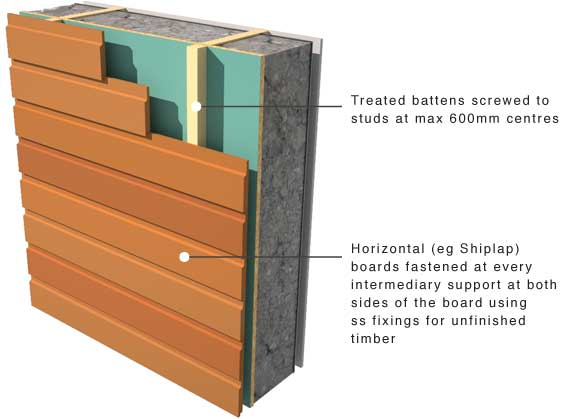 GreenSpec: Timber Cladding: Support and Moisture control