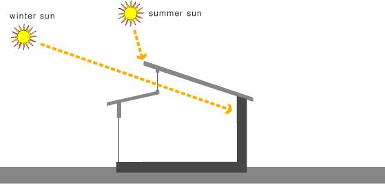 Greenspec Passive Solar Design Direct Solar Gain