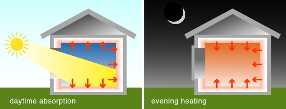 Greenspec Thermal Performance Thermal Mass In Buildings