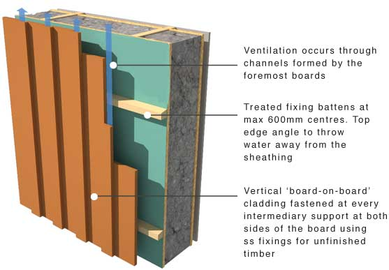 Wooden Cladding Detail ~ Greenspec timber cladding support and moisture control