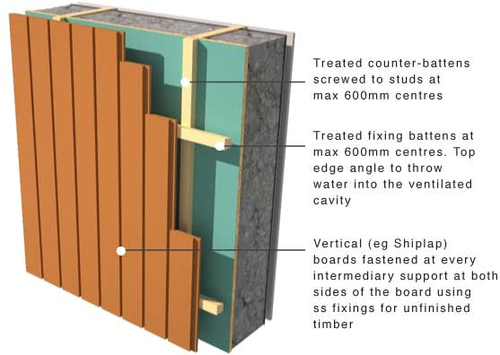 Greenspec Timber Cladding Support And Moisture Control