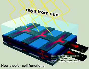 how a pv cell functions