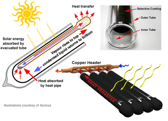 solar heat pipe components