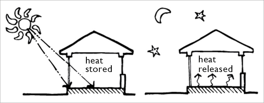Concrete Exploiting Thermal Mass