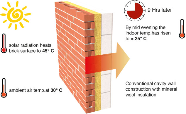 Cavity Wall Construction : Green building design materials techniques