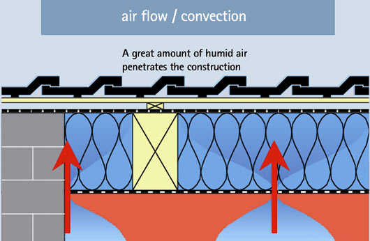 air flow - convection