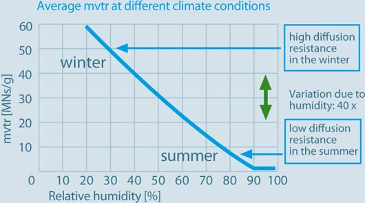average mvtr at different climate conditions
