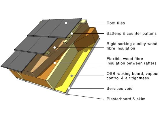 pitched roof wood fibre insulation