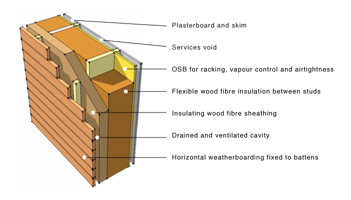 GreenSpec: Wood Fibre Insulation: Timber Frame Applications