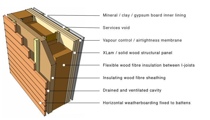 XLam wood fibre insulation
