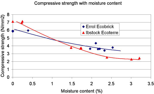 compressive strength with moisture content