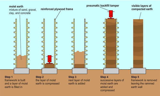 Greenspec environmental advantages of rammed earth for How much to build a house in mn