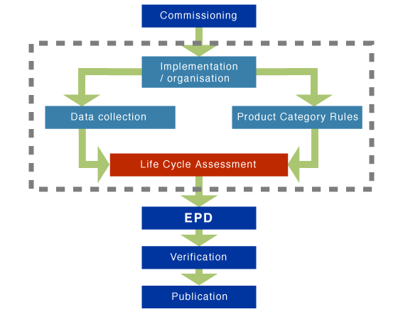 life cycle assesment and environmental product declarations