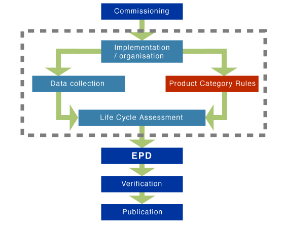 product category rules as part of an epd