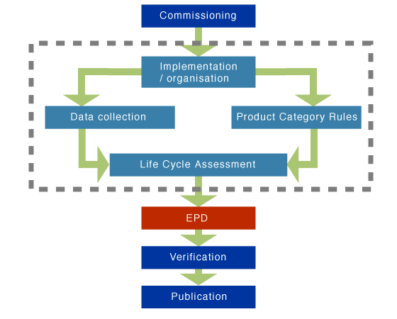 the epd process