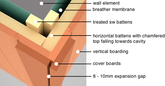 GreenSpec: Timber Cladding: Corner Detailing
