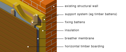 Greenspec Housing Retrofit Insulation Timber Slate