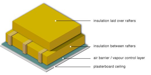 Greenspec Housing Retrofit Cold Roof Loft Insulation