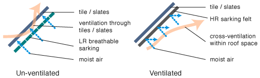 Ventilation: sarking technology
