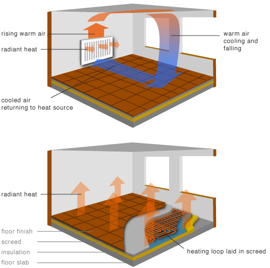 radiators and underfloor heating compared