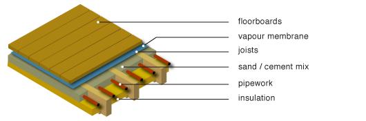 Greenspec Housing Retrofit Radiator Amp Underfloor Heating