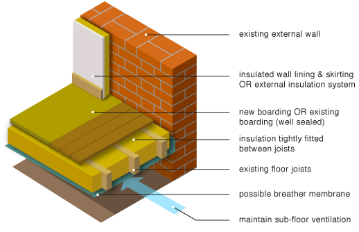 insulation within a suspended timber floor