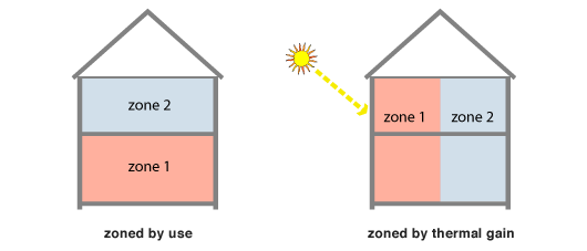 controlled heating zones