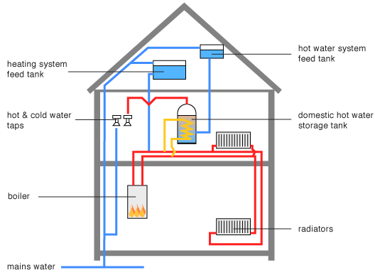 'Regular' or 'Heat only' boiler layout
