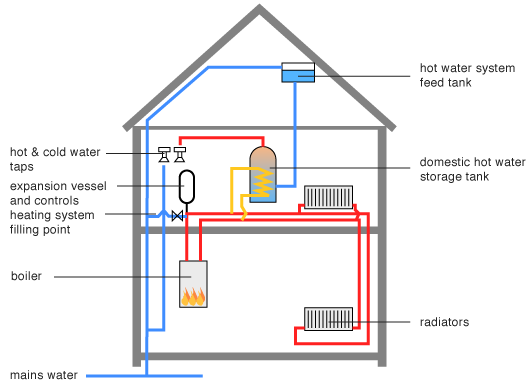 Boiler System: Indirect Boiler System Diagram