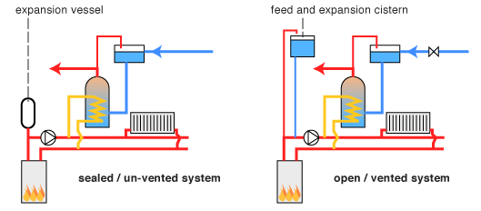 heating systems vented v unvented