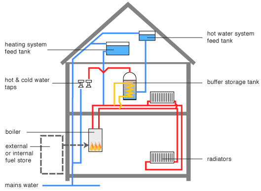 Boiler System: Boiler System How It Works