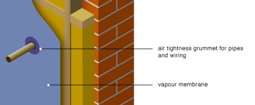 air tightness - sealing penetrations