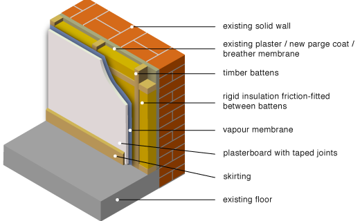 internally applied insulation between battens