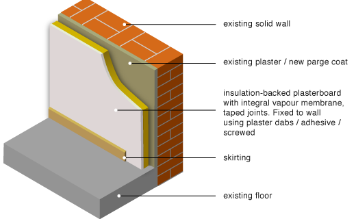 directly applied internal insulation