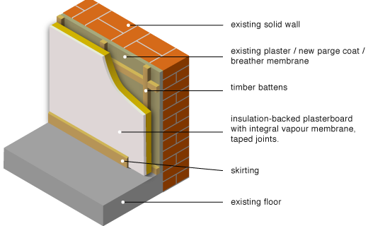 internally applied insulation on battens