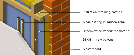 applying internal insulation - forming a service zone