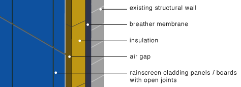 Greenspec Housing Retrofit Insulation Rainscreen Cladding