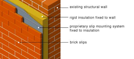 Greenspec Housing Retrofit Wall Insulation Insulated